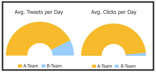 How to Get More Traffic to Your Site - Social Quant Found that Tweeting More is Better