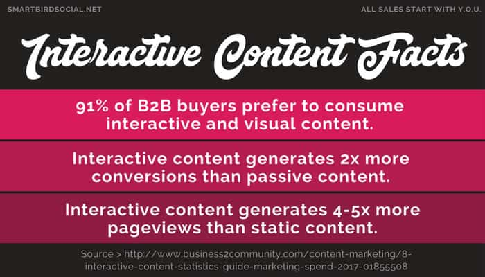 What to Blog About for Small Business to Increase Sales - Create Interactive Content